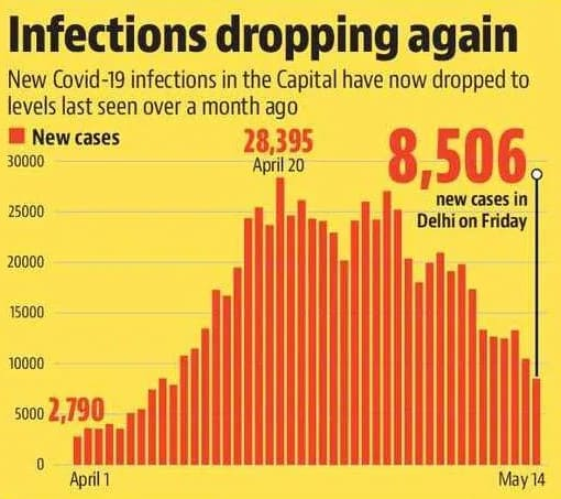 Delhi for the first time goes below 10K in the number of Covid-19 cases since April 10